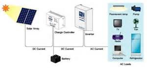 home systems solar grid system solar energy system grid solar