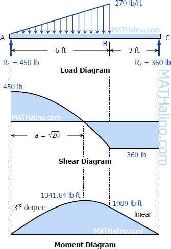draw the shear and moment diagrams for the beam solution to problem 419 shear and moment diagrams