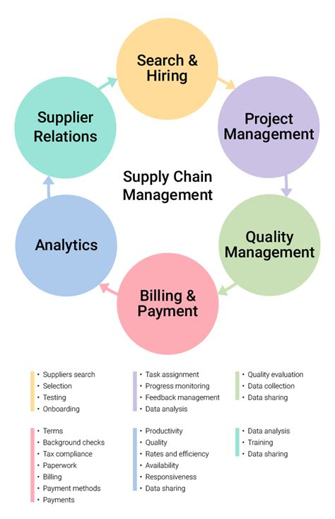 workflow efficiency definition supply chain management a source of efficiency for