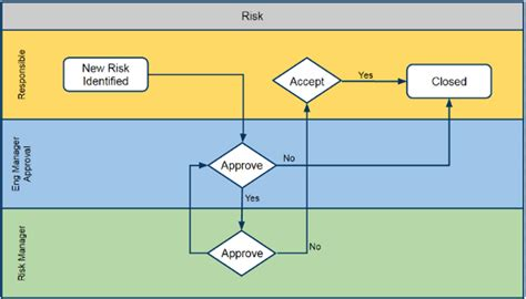 risk management workflow wims risk management tool