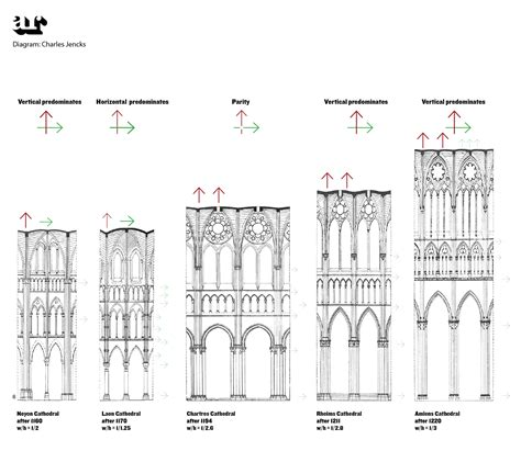 Amiens Cathedral Floor Plan by Architecture Becomes Music Thinkpiece Architectural Review