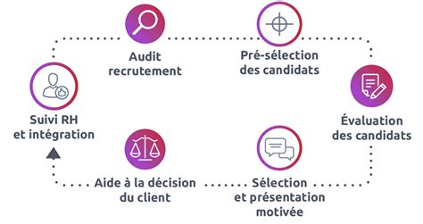 Cabinet De Recrutement Angers by Cabinet Recrutement Angers