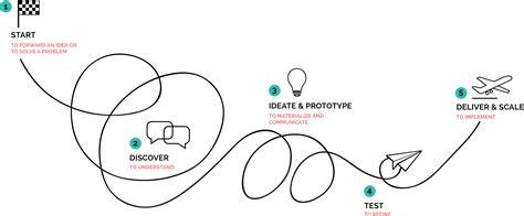 layout artist thought process we love design thinking as a method and philosophy to