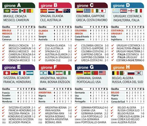 mondiali le classifiche e le partite di oggi ilsudonline