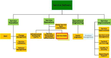 Help Desk Tiers by Figure 2 Position Of Service Desk In Organization