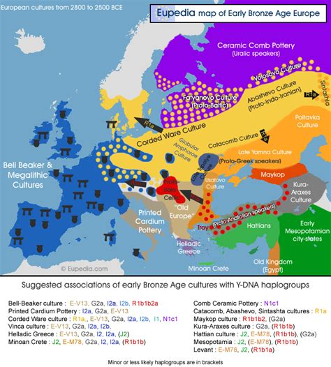 laplgroup modern houses haplogroup migration map late neolithic early bronze