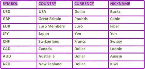 currency converter with symbols the towers of foreign exchange business major traded