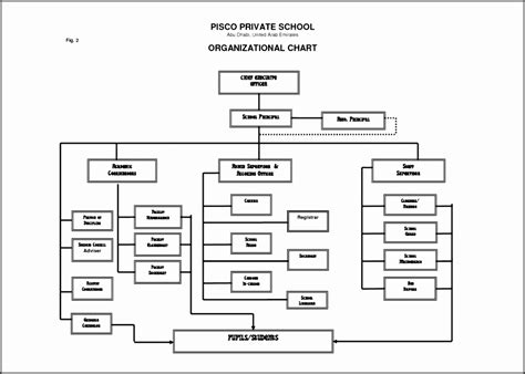organizational chart template doc gallery of best photos of organizational chart template