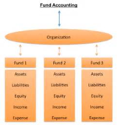 Fund Accounting by Fund Accounting Aplos Software