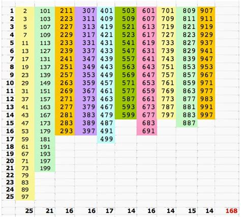tavola dei numeri primi fino a 1000 la breda in rete marzo 2014