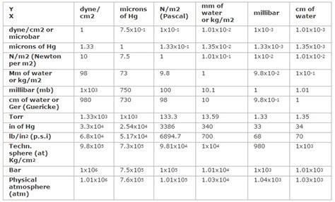 pressure conversion table conversion factors pressure units