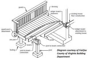 Patio Construction Guide by Building A Deck Deck Construction Diagram Deck Schematics