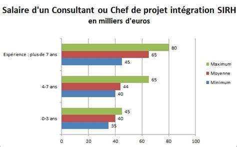 salaire d un chef de cuisine consultant sirh jusqu 224 80 000 euros par an