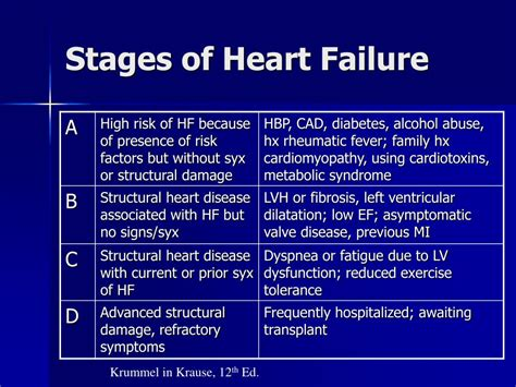 congestive failure stages the stages of dying from congestive failure signs of a attack