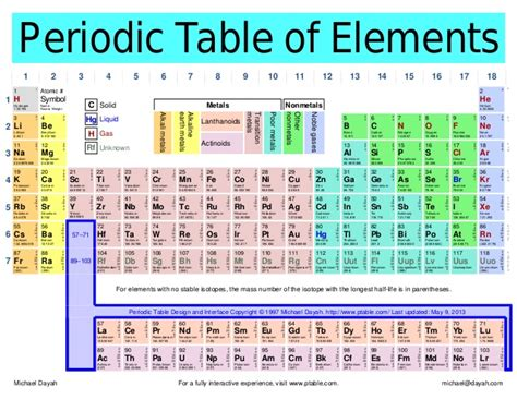 I On Periodic Table by Periodic Table