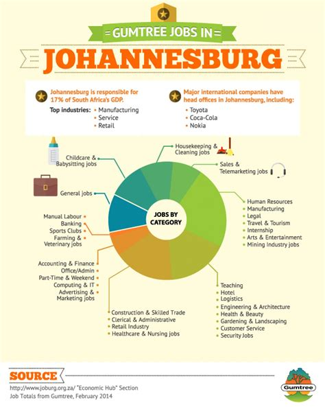 Pattern Making Jobs In Johannesburg | gumtree jobs in johannesburg visual ly