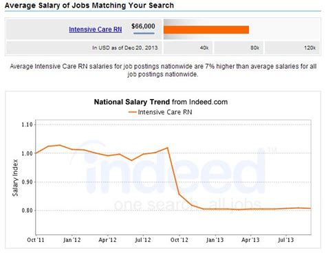 Unit Salary by 6 Best Paying Rn Nursing And Careers 2017 Nursejournal Org
