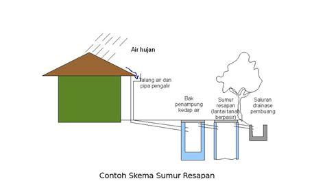 membuat filter air hujan membuat sumur resapan tuntaskan misi