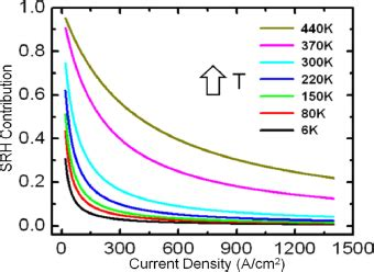 light emitting diode recombination processes temperature dependent nonradiative recombination processes in gan based nanowire white light