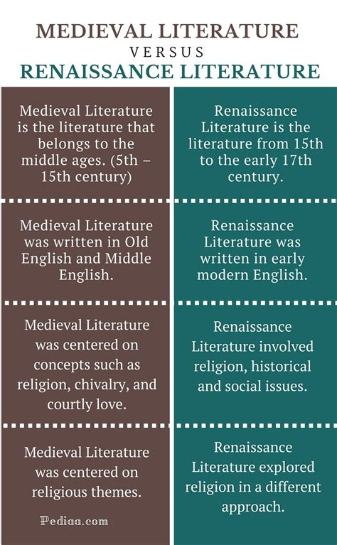 themes renaissance literature modernist themes in british literature difference between