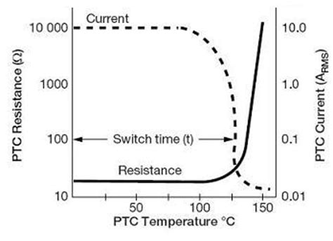 ptc resistance voltage black ptc resistor smart ptc thermistor for degaussing circuit degausser