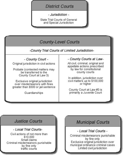 Smith County Court Records Courts