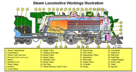 model steam engine diagram medium anatomy of a steam engine two mechanical bodies