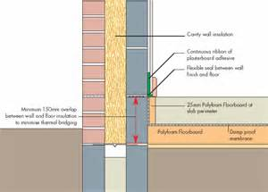 Slab insulation details for pinterest