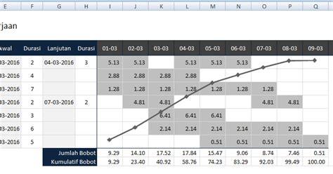 cara membuat tabel jadwal kegiatan di excel cara membuat kurva s time schedule dalam excel