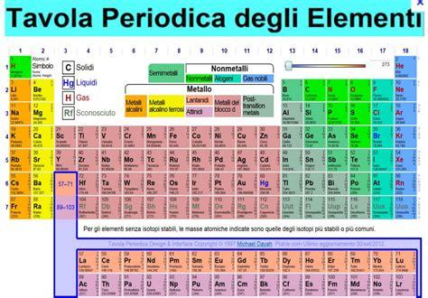 tavola periodica hd tavola periodica degli elementi