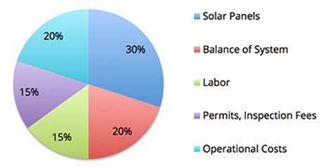 average cost of home solar system how much do solar panels cost energy informative