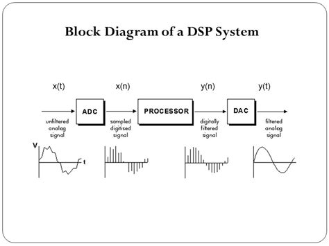 block diagram system digital signal processing block diagram intergeorgia info