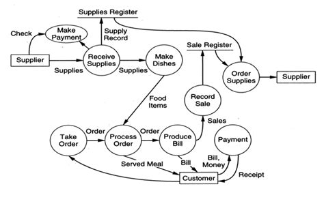 inventory management system dfd diagram how to draw dfd inventory management system exle
