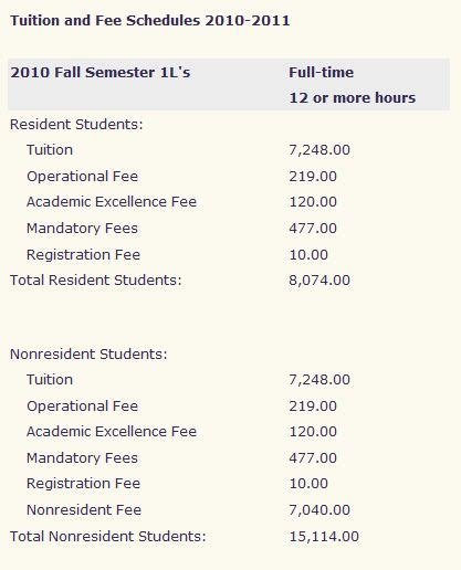 Pepperdine Mba Cost by The School Tuition Data Tuition Increases
