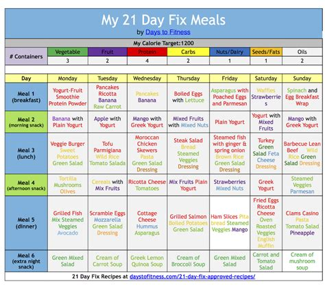 21 Day Sugar Detox Approved Food List by Image Result For 21 Day Diet Containers Healthy