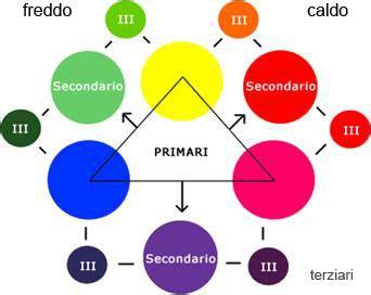 tavola dei colori primari e secondari teoria dei colori per il make up trucco bellezza i