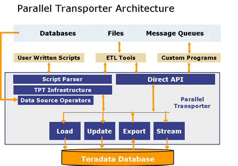 teradata parallel transporter 1 basics teradata downloads