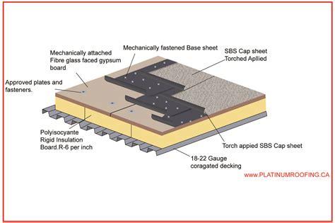 SBS Roofing Membrane Calgary   Platinum Roofing