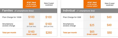 att home phone plans family plans mobile share data plans at t