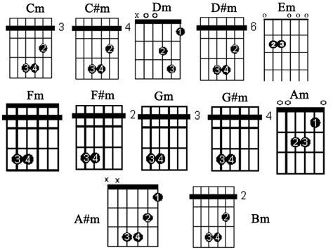 tutorial kunci gitar akustik tutorial gitar regae kumpulan kunci gitar terlengkap