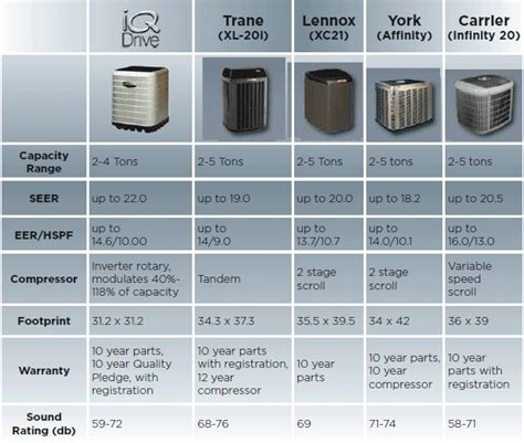 central air conditioner comparison central air central air conditioning price comparison