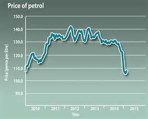 Price Of Fuel Prices On The Rise Again Average Cost Of A Litre Of