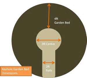 Keyhole Garden Layout Keyhole Garden The Bed Porchside Gardening For Food And