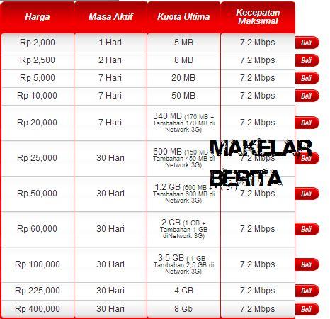 Gambar Dan Modem Telkomsel Flash wahyu lestari cek dan daftar paket telkomsel