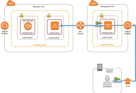 Replacing a Bastion Host with Amazon EC2 Systems Manager   AWS Management Tools Blog