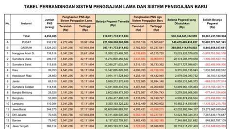 format makalah kenaikan pangkat pns bocoran struktur gaji pns penghasilan presiden bisa capai