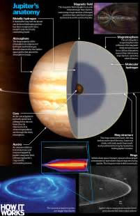 inside jupiter what is our solar system s planet