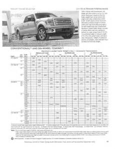 2012 Ford Explorer Towing Capacity Towing Capacity Of A 2012 Ford Explore Autos Post