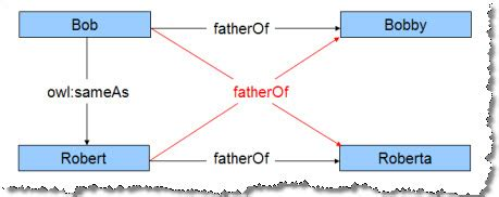 java pattern graph jena api tutorial for allegrograph