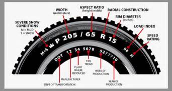 Car Tire Size How To Read Attn Issue With Michelin Ltx At2 Tires Safety Issue